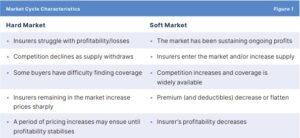 Hard market